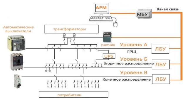 Электроснабжение дистанционное обу получения ТУ Скоропусковский